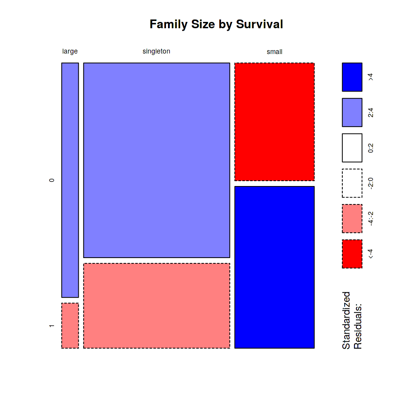 Family_Size_Discreet_vs_Count